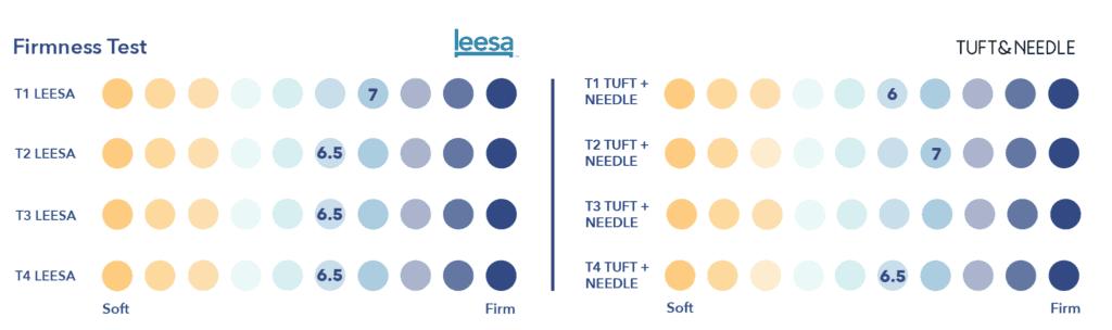 Tuft-Needle-vs-Leesa-Firmness-1024x304 Leesa vs. Tuft & Needle Mattress Review