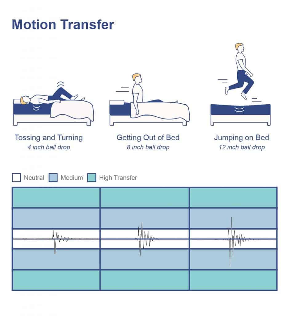 Dreamcloud Motion Transfer
