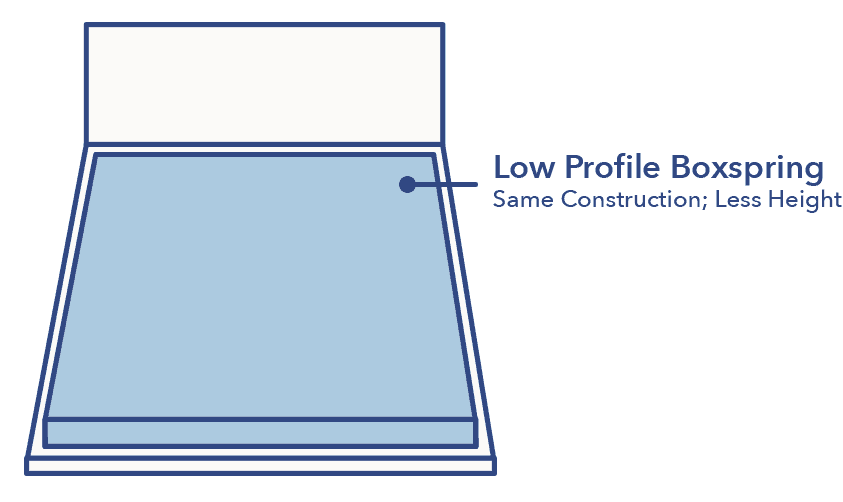 Low profile boxspring