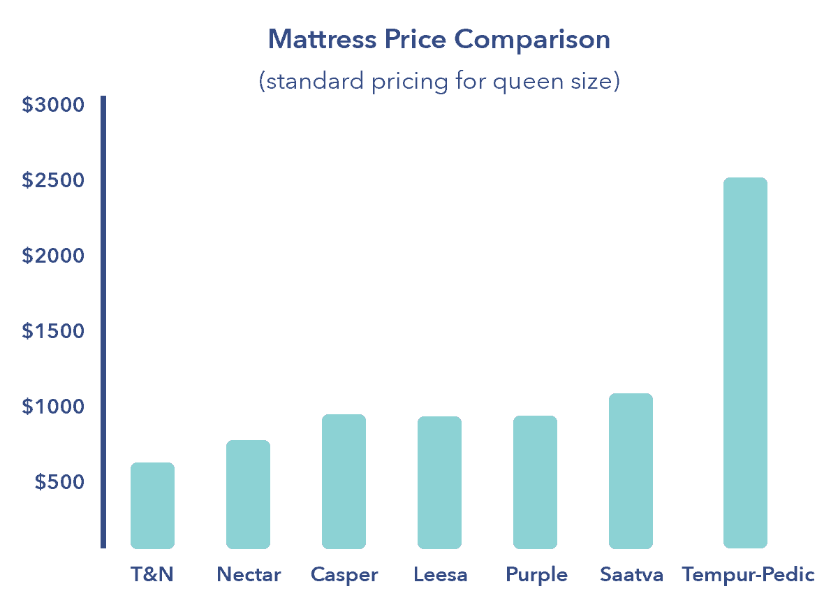 Indicators on Mattress Comparison You Need To Know