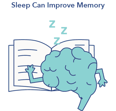 Sleep A-Z article graphic, sleep improves memory