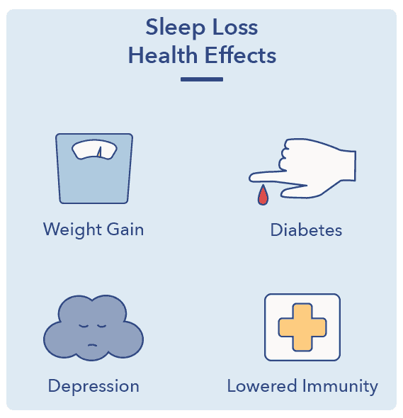 Sleep A-Z article graphic, sleep loss health effects