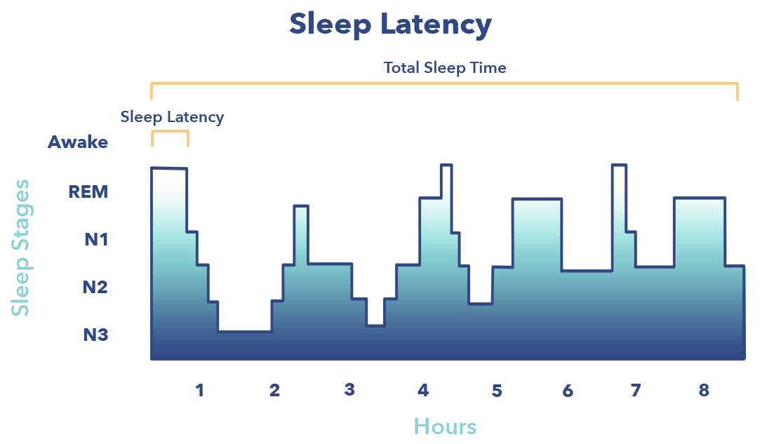 Sleep onset latency graphic, N1 sleep article