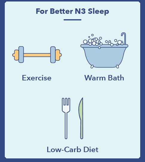SO N3SleepGraphics Sleep Hygiene