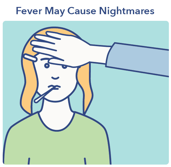 Fever graphic, Nightmares article