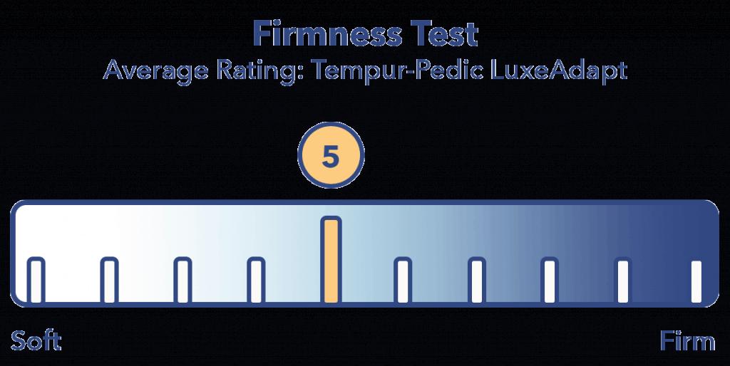 Tempur-Pedic LuxeAdapt mattress firmness