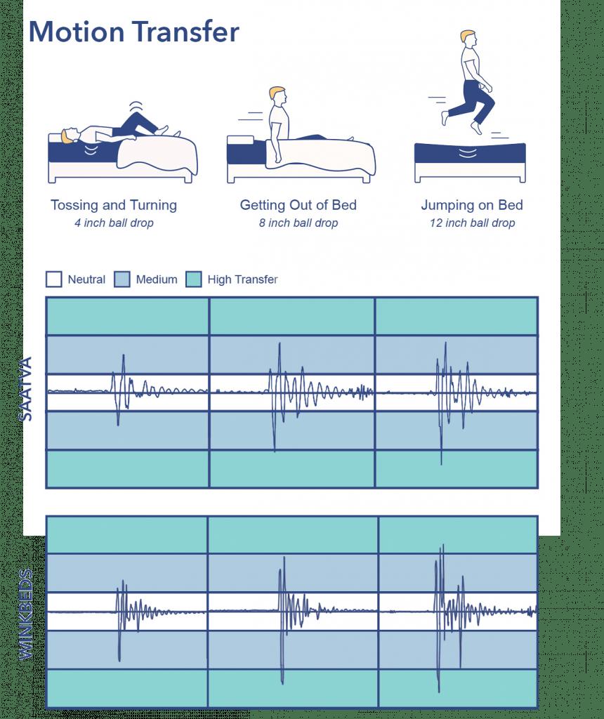 WinkBeds vs. Saatva mattress motion transfer