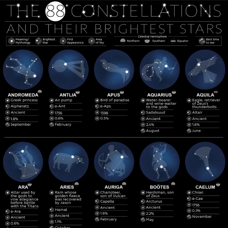 The 88 Constellations and Their Brightest Stars - Sleepopolis