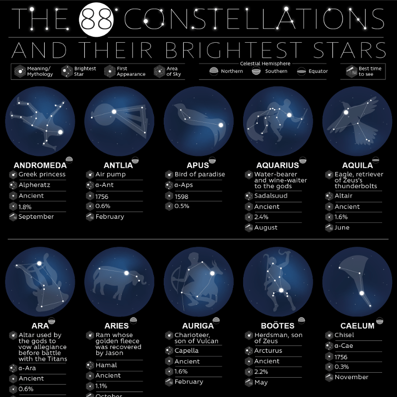 The 88 Constellations And Their Brightest Stars Sleepopolis