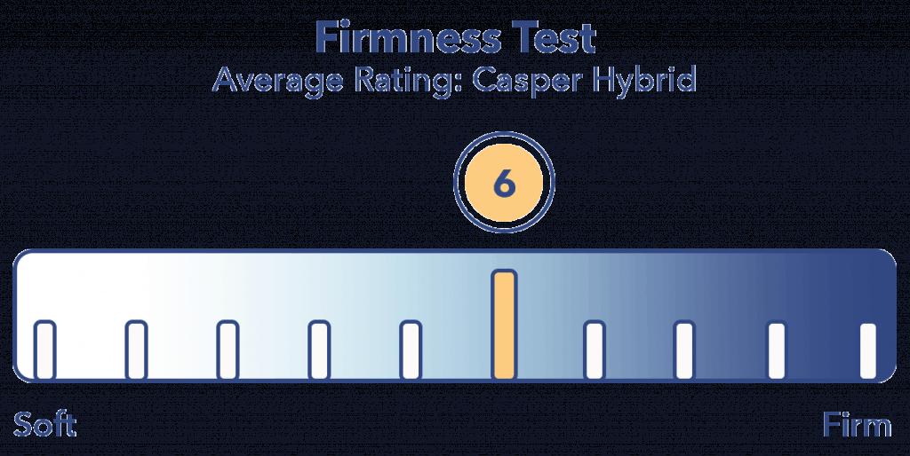 Casper Hybrid Firmness