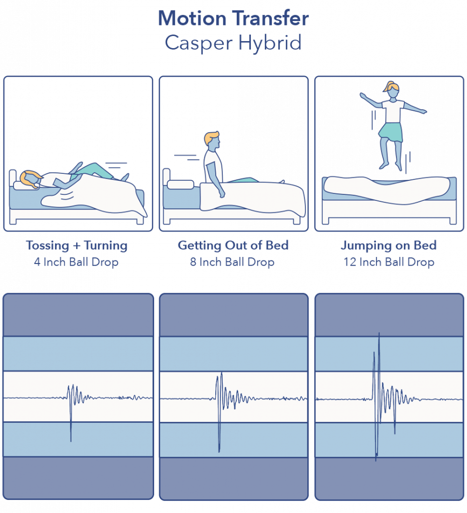 Casper Hybrid Motion Transfer