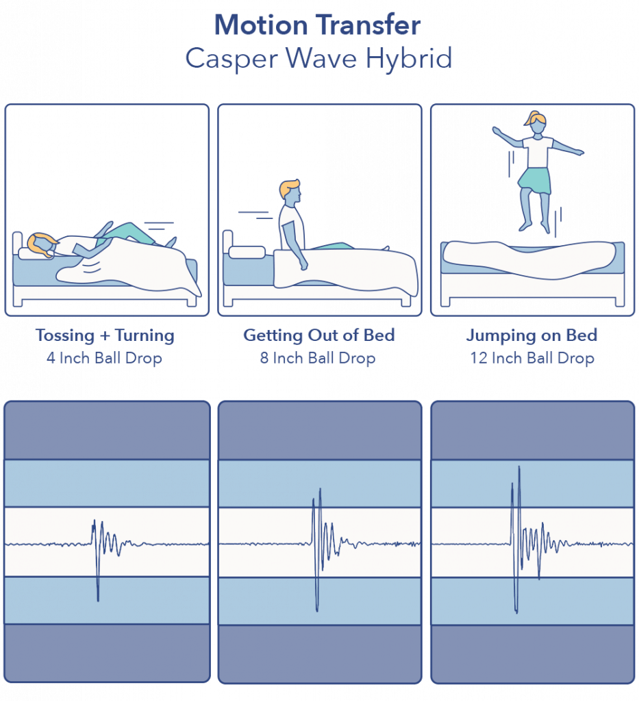 Casper Wave Hybrid Motion Transfer