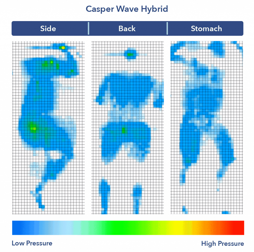Casper Wave Hybrid Pressure Map