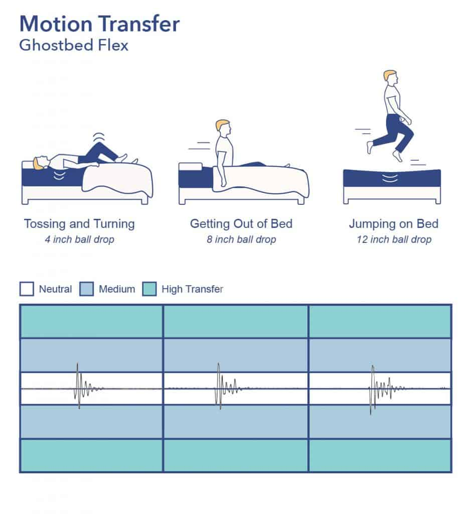 GhostBed Flex Motion Transfer