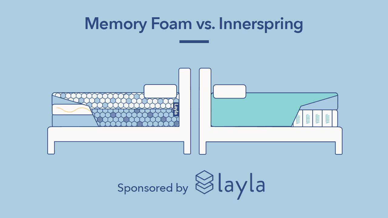 Innerspring Vs Memory Foam Mattresses Sleepopolis