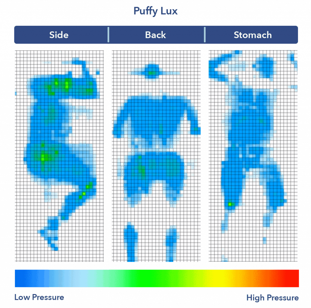 Puffy Lux mattress pressure map