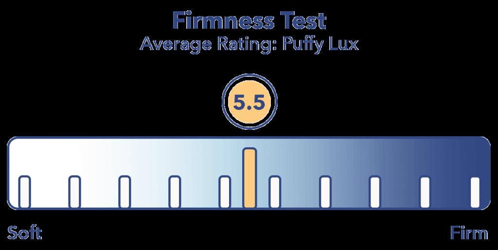 Puffy Lux Firmness