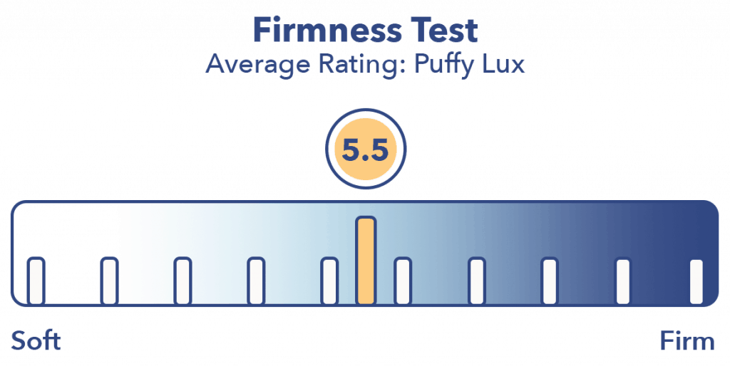 Puffy Lux mattress firmness