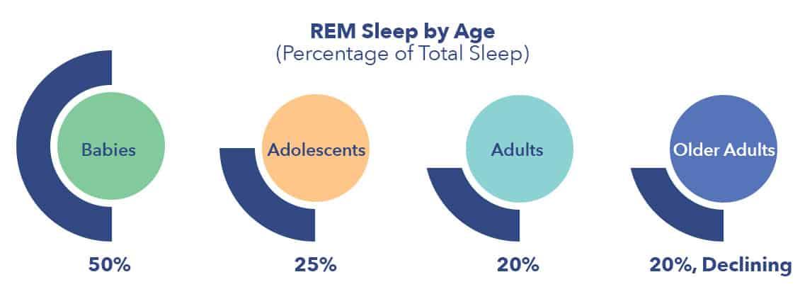 REM Sleep by Age