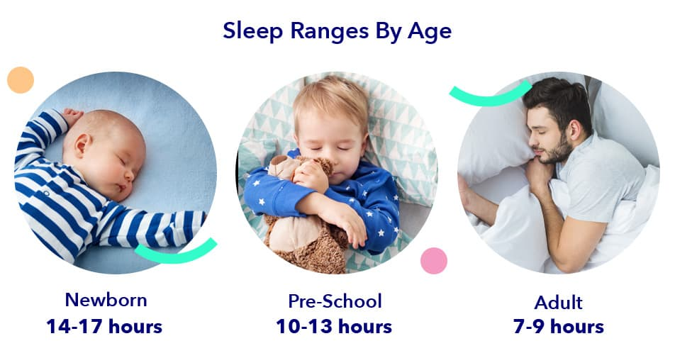 Sleep Changes by Age