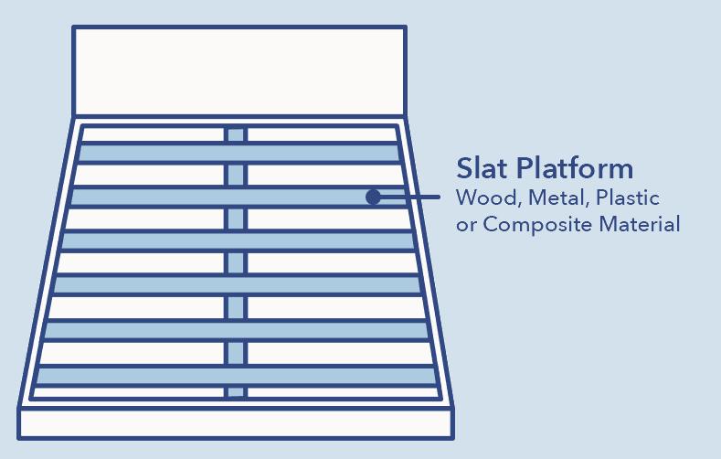 Slat platform