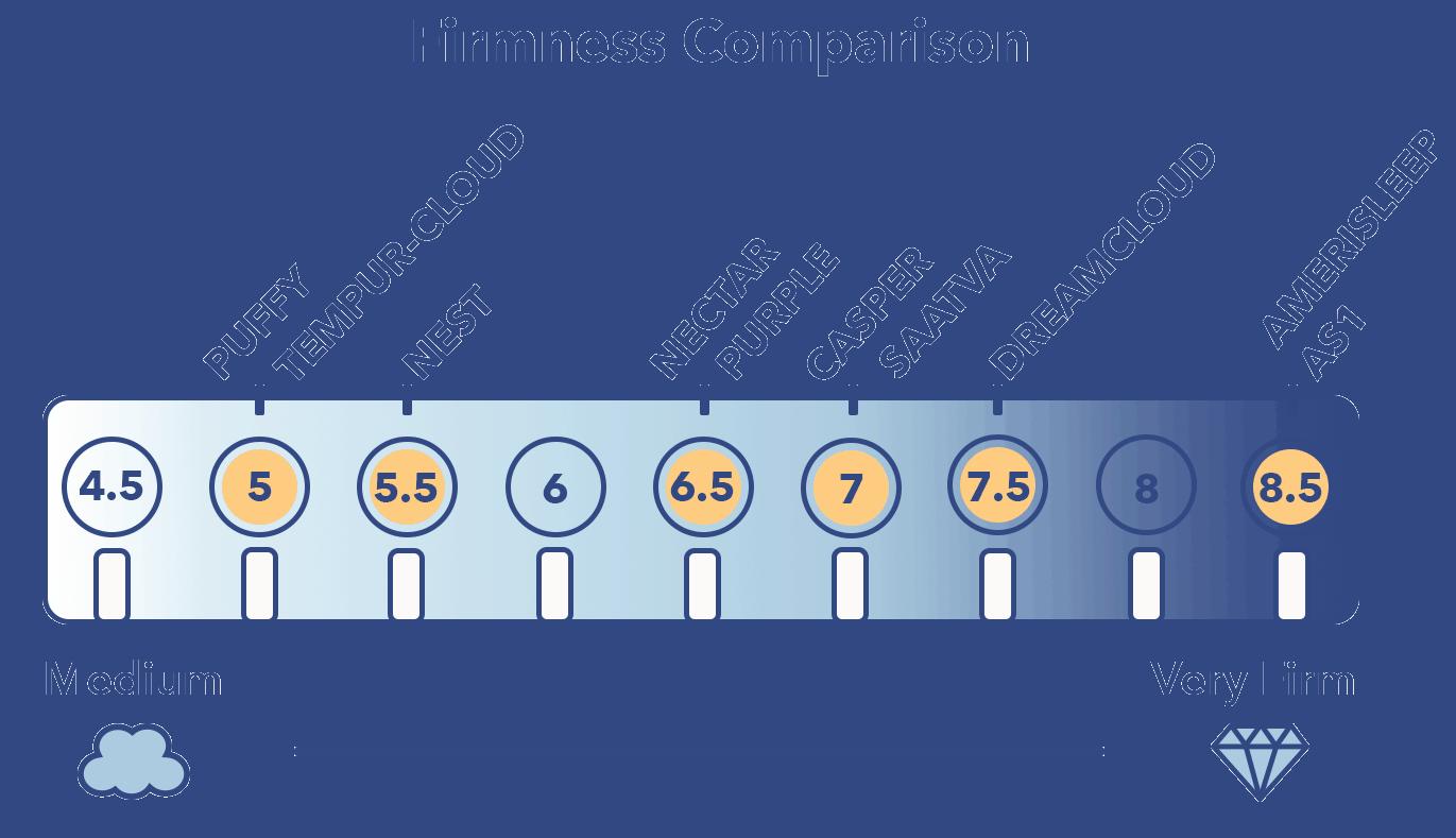 Ratings On Mattresses >> Mattress Firmness Guide Sleepopolis