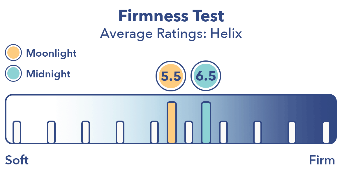 Helix Mattress firmness test