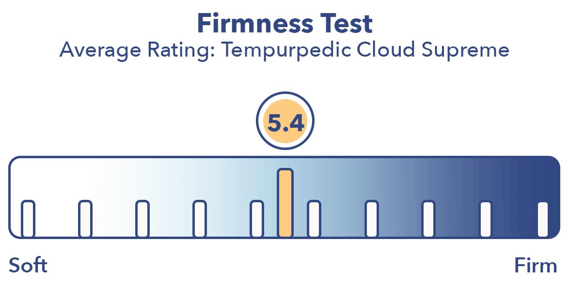 Tempurpedic Cloud Supreme mattress firmness