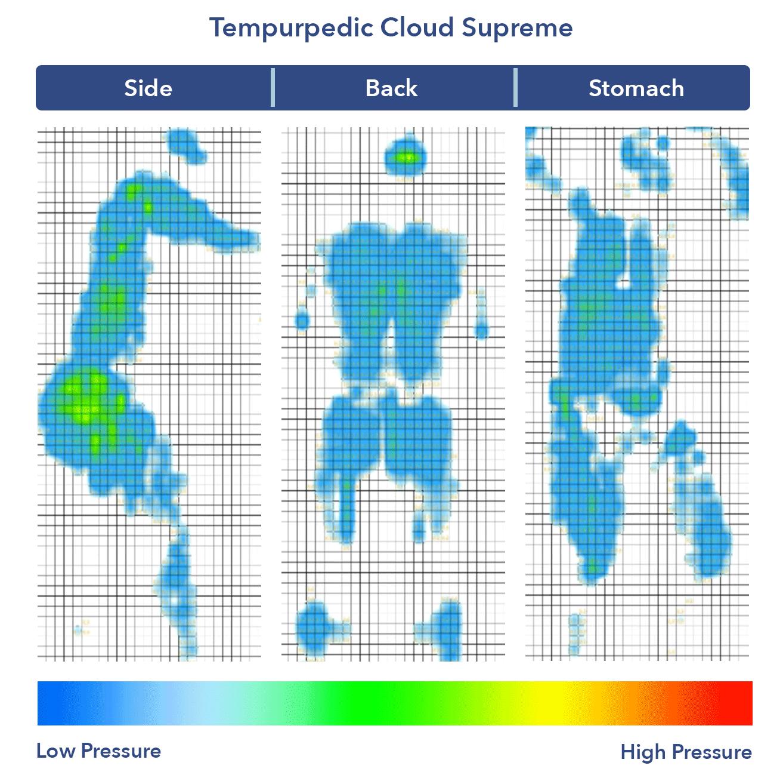 Tempurpedic Cloud Supreme mattress pressure map