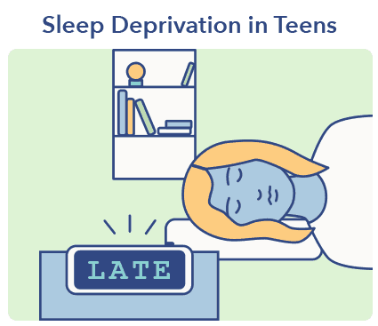 Sleep A-Z article graphic, teens need more sleep