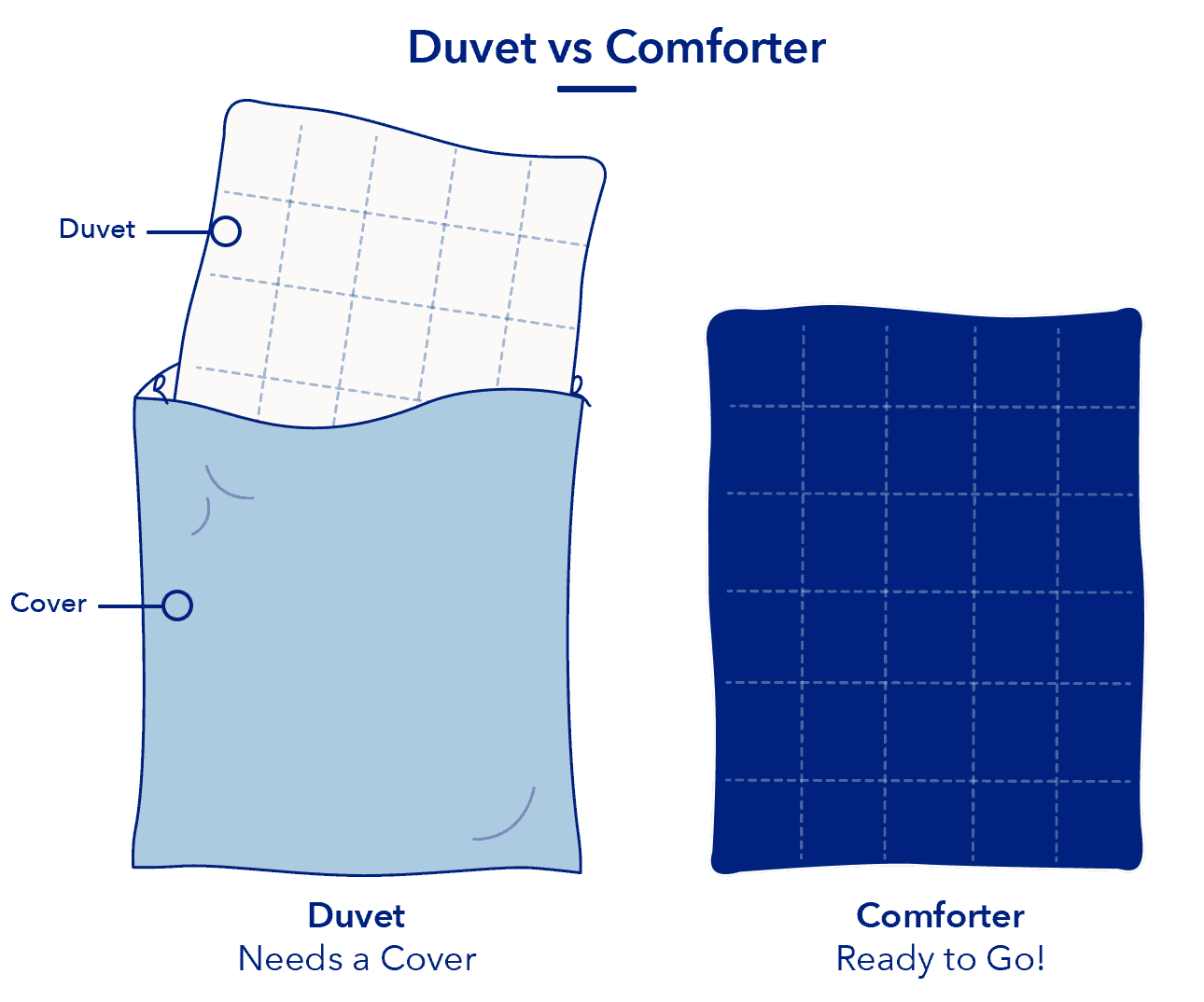 Duvet Vs Comforter Is There A Difference