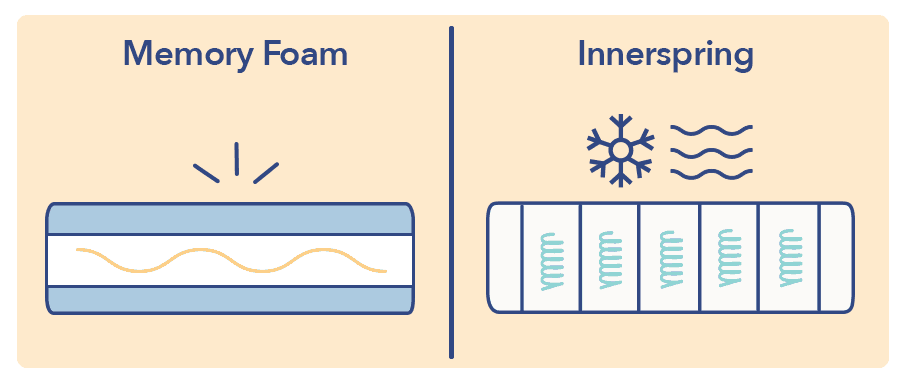 Innerspring vs Memory Foam Heat