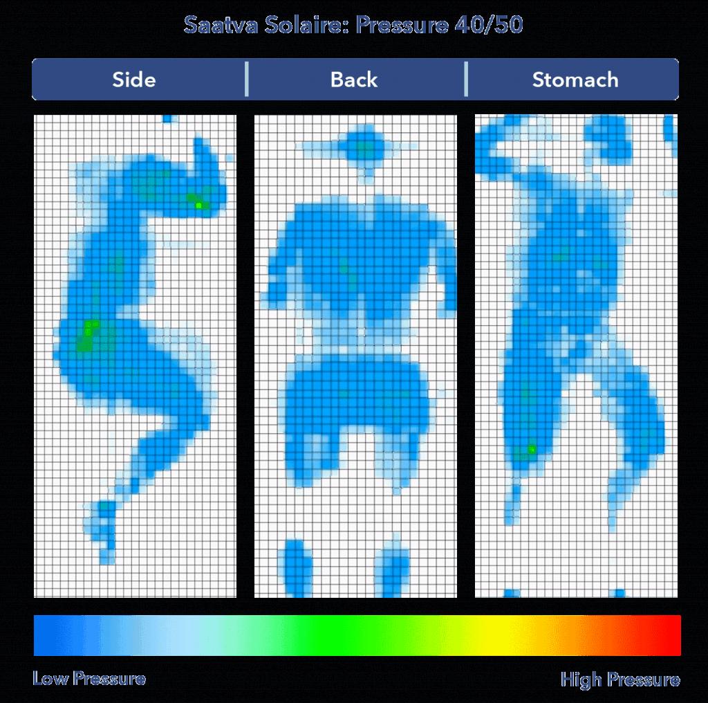 Saatva Solaire 40 Pressure Map