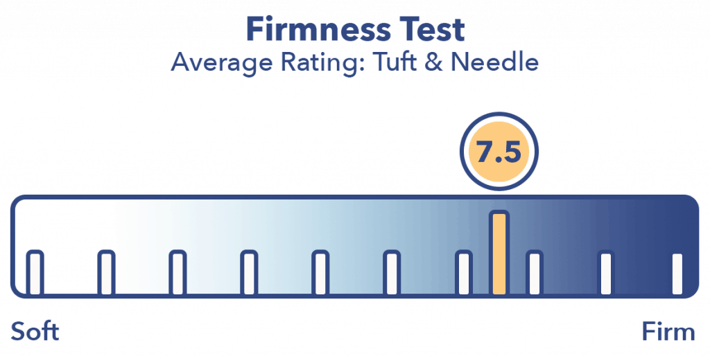 Tuft and Needle Firmness