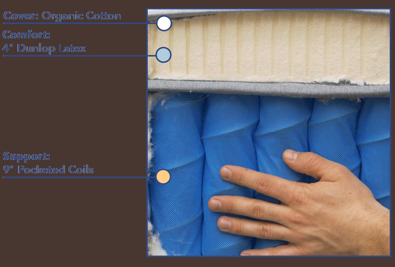 Awara Mattress Materials