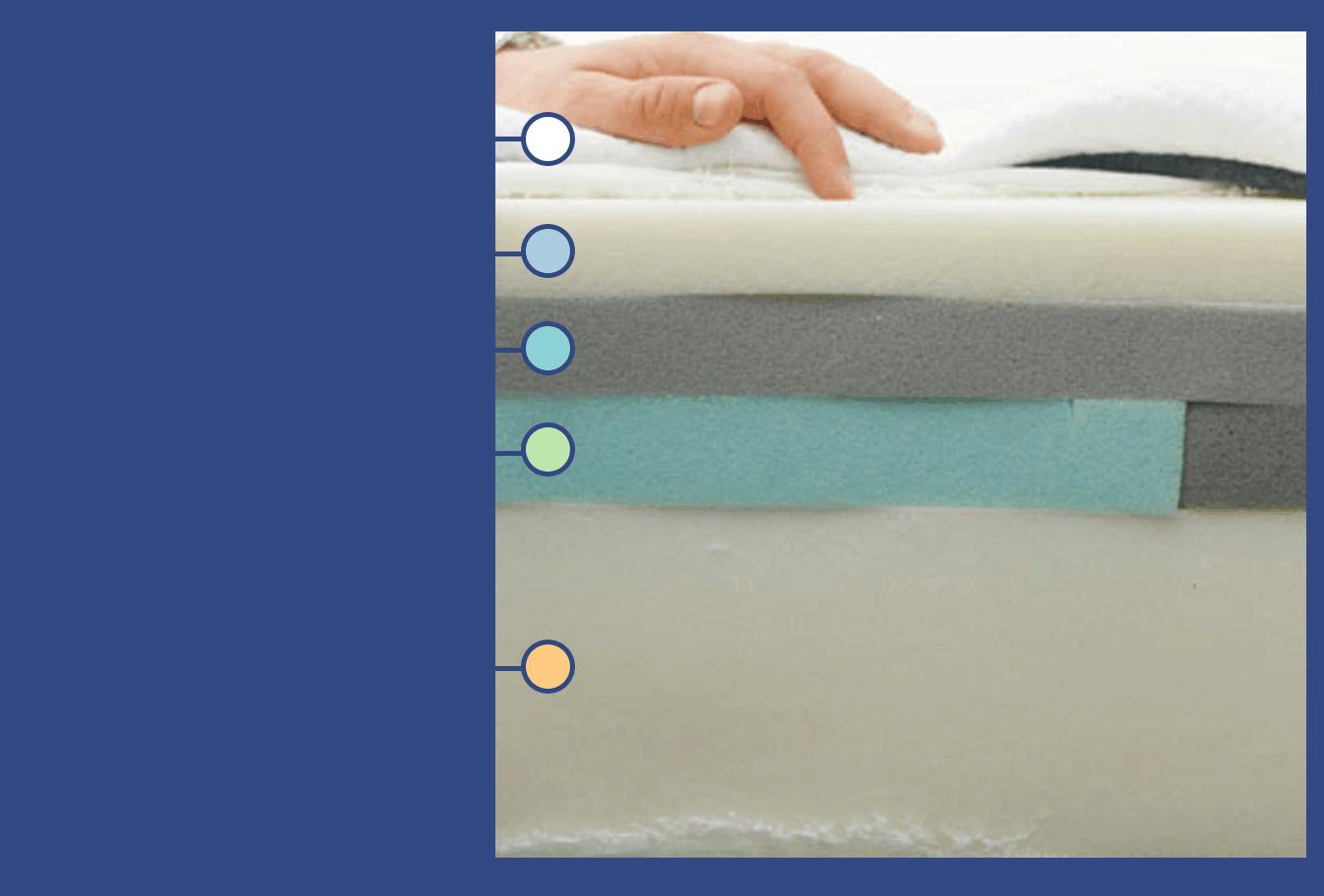 Casper mattress construction