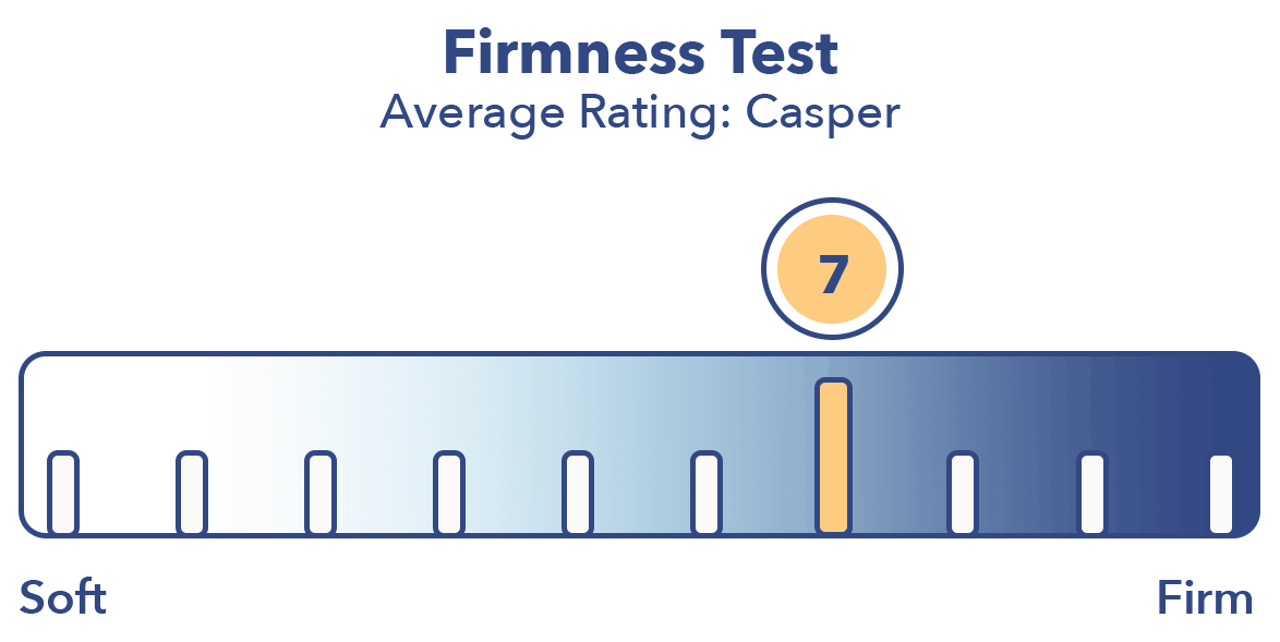 Casper Firmness Test 2019 By Mattress HQ