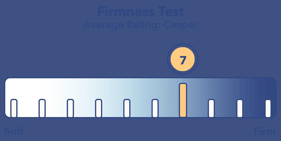 Casper Firmness Test 2019