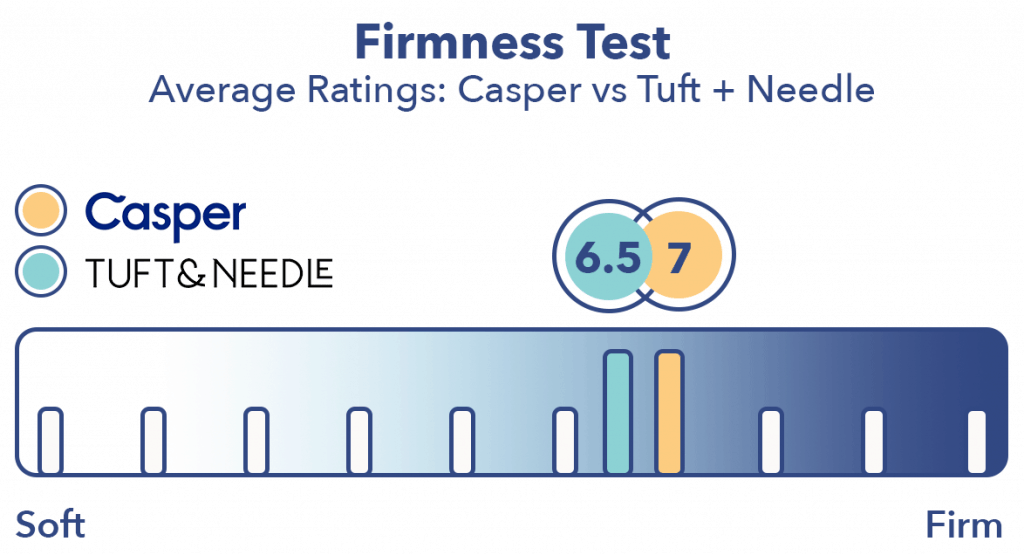 Casper vs Tuft and Needle Firmness