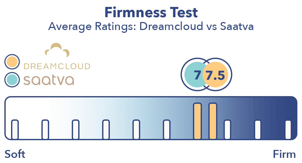 Saatva Vs Dreamcloud Mattress Review Comparing Their Pros And Cons