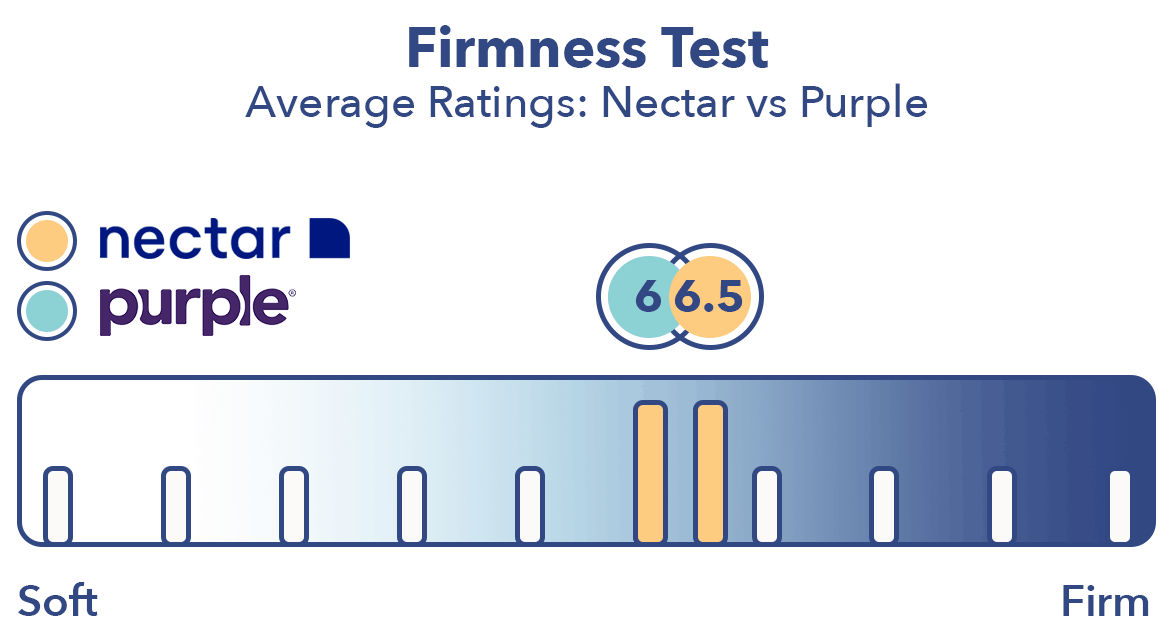 Nectar Vs Purple Mattress Review We Compare To Help You