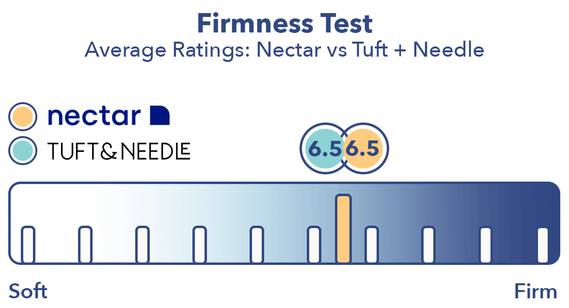 Nectar vs. Tuft and Needle firmness
