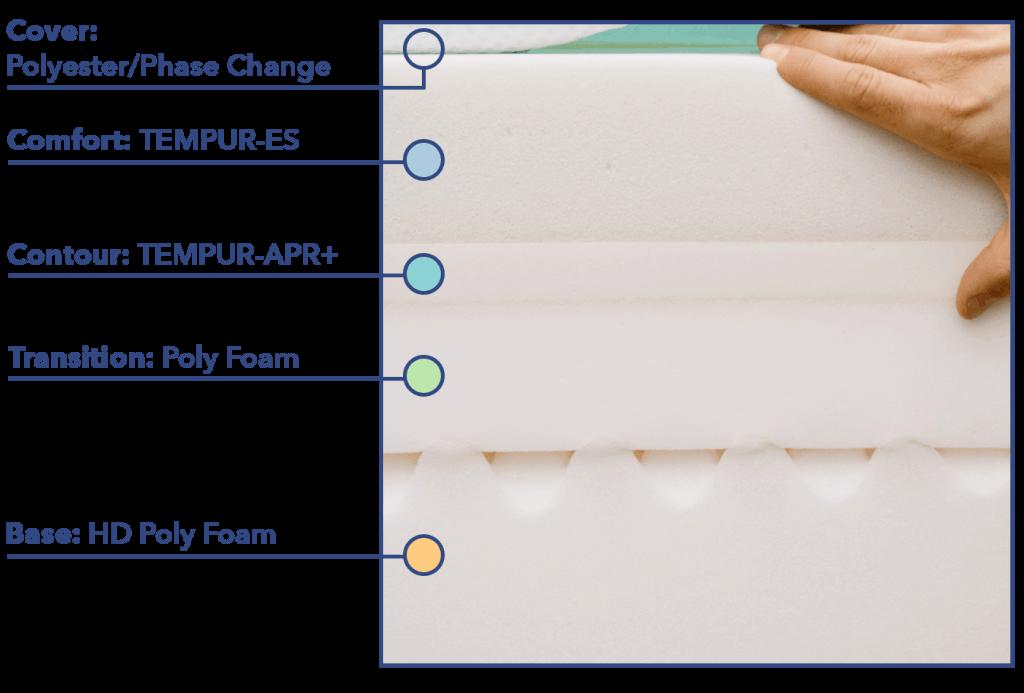 Tempur-Pedic LuxeAdapt Materials