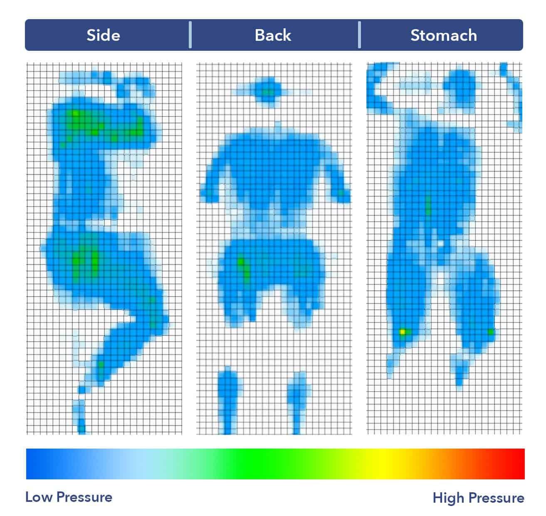 Bear mattress pressure map