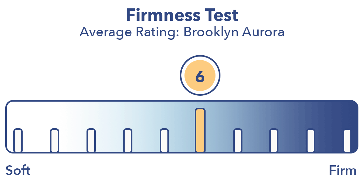 Brooklyn Aurora Firmness