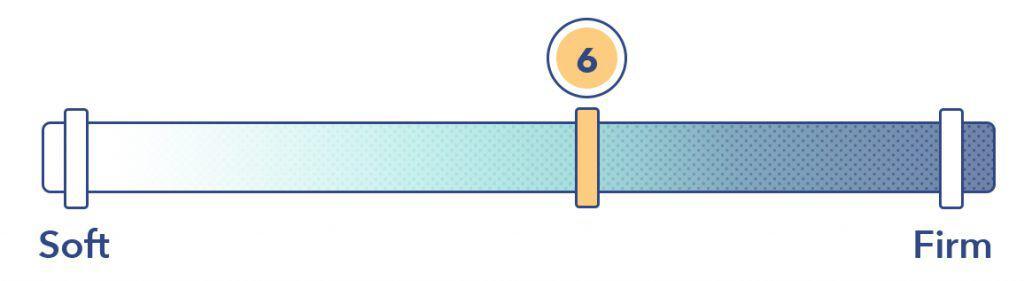 Luft Hybrid mattress firmness