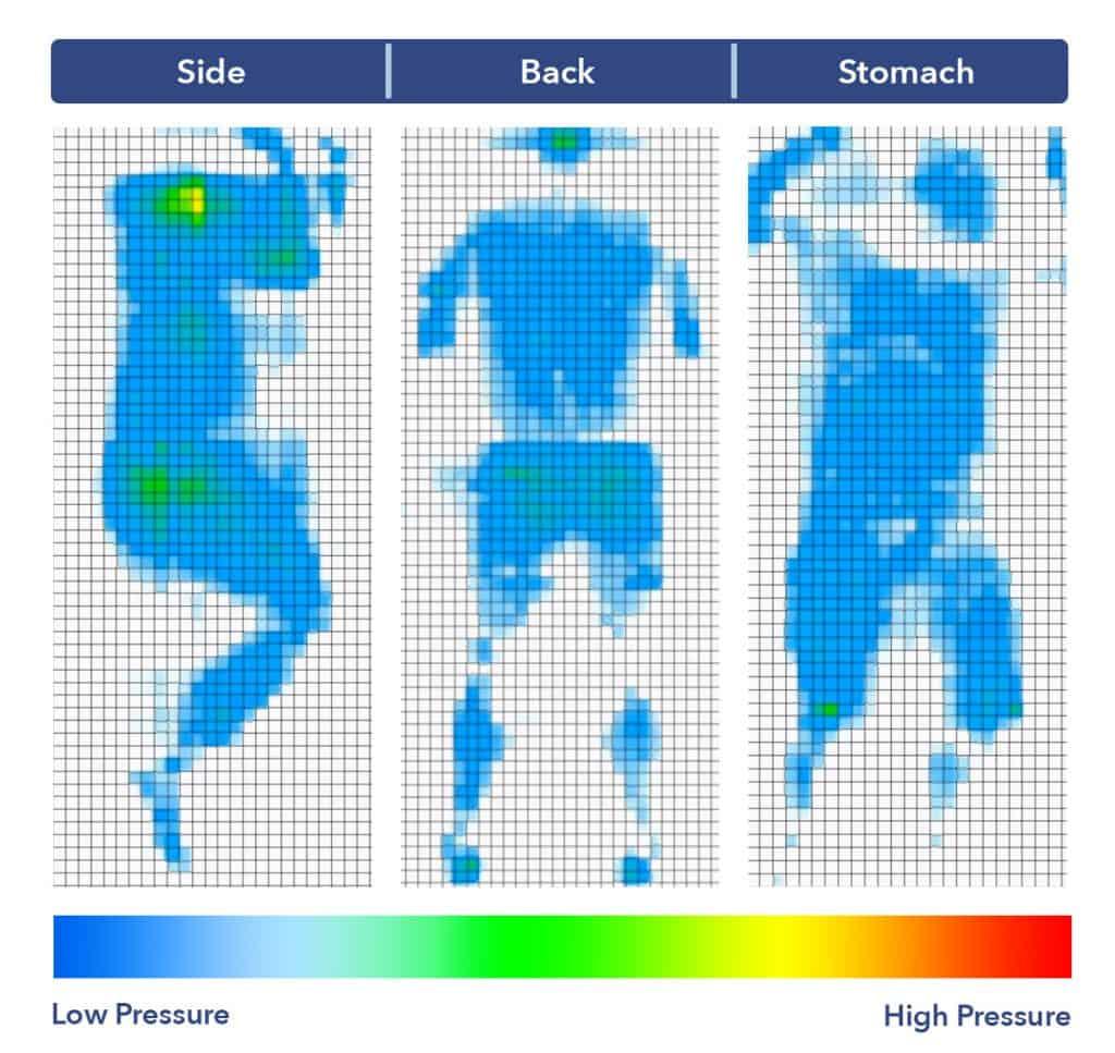 Luft Hybrid mattress pressure map