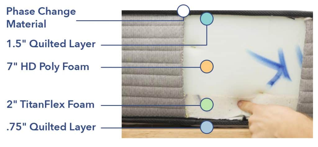 Plank Mattress Materials