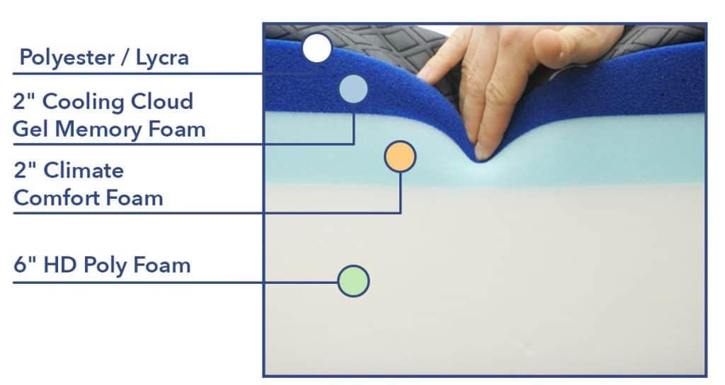 Puffy mattress construction