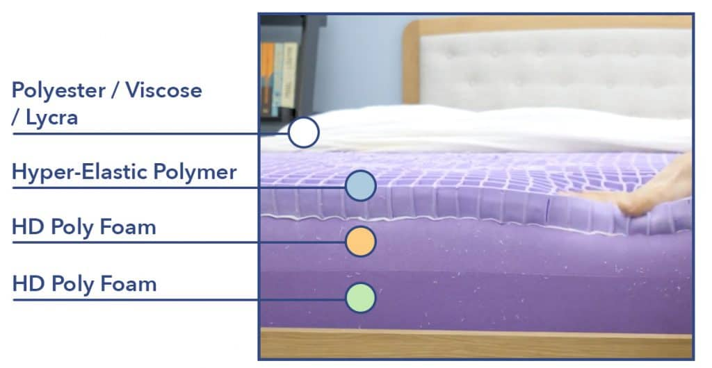 Purple mattress construction
